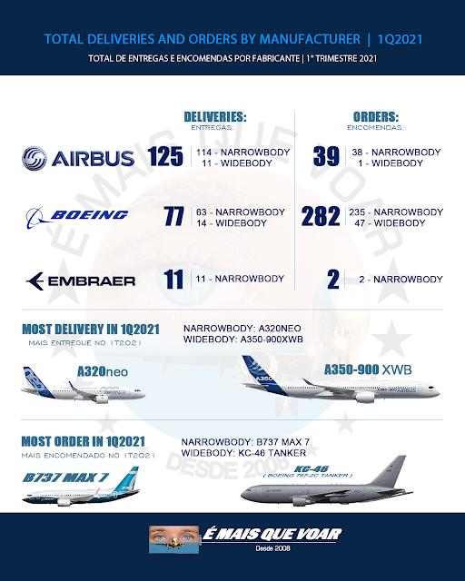 Aviação: TOTAL DE ENTREGAS E ENCOMENDAS POR FABRICANTES 1T2021 | É MAIS QUE VOAR