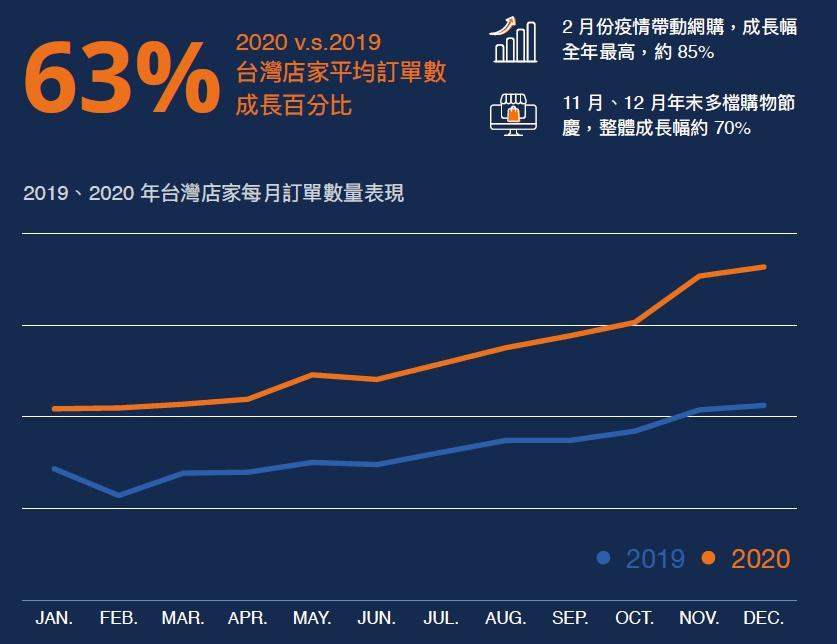 2019、2020年台灣店家每月訂單數量表現