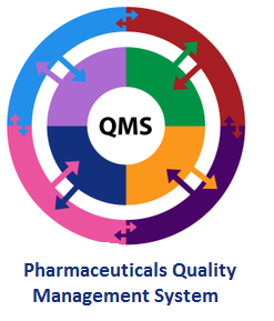 Pharmaceuticals Quality Management System