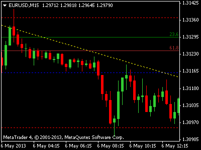 Forex indicator to highlight candle