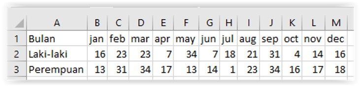 Cara Membuat Grafik Line di Excel