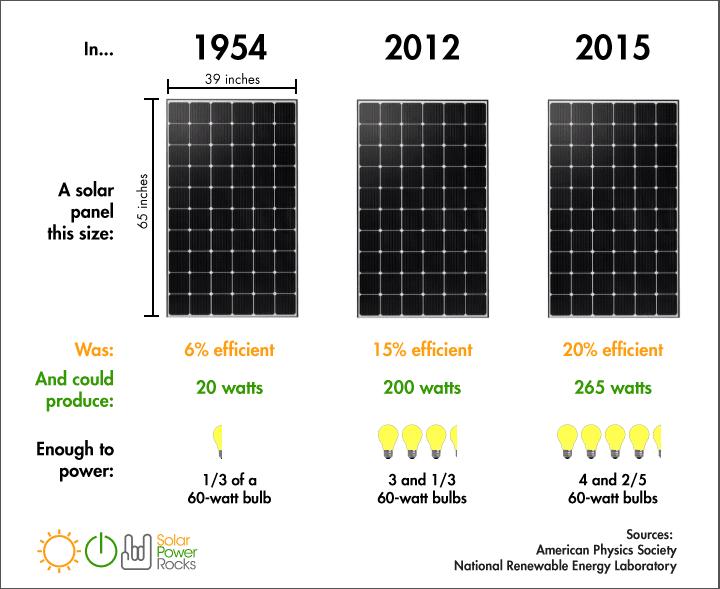 no all 39 italia petrolizzata usa le rinnovabili danno piu 39 lavoro dell 39 oil and gas. Black Bedroom Furniture Sets. Home Design Ideas
