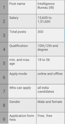 ib recruitment 2020 apply online