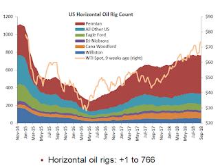 Oil Rigs: RIg counts move sideways, again