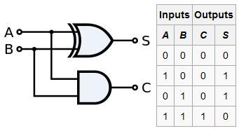 """<img src=""""half_adder.png"""" alt=""""half_adder"""">"""