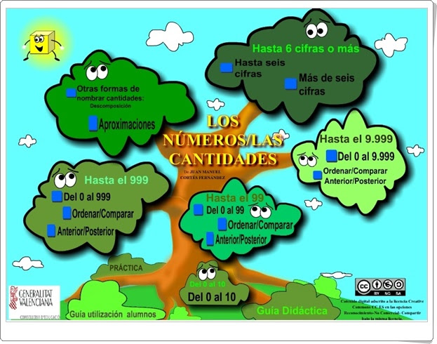 LOS NÚMEROS/LASCANTIDADES (Aplicación Interactiva de Matemáticas de Primaria)