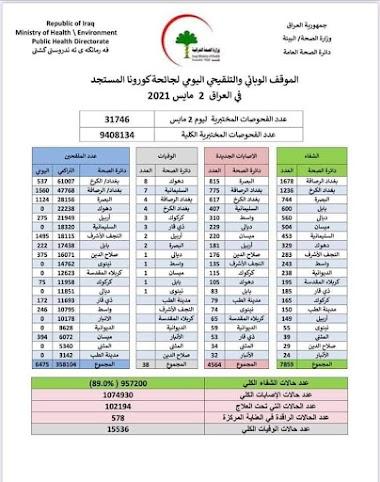 الموقف الوبائي والتلقيحي اليومي لجائحة كورونا في العراق ليوم الاحد الموافق 2 ايار 2021