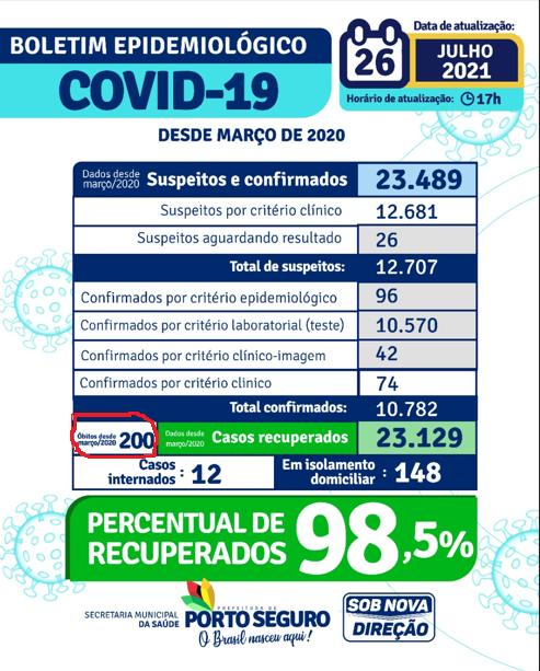Duzentas pessoas já moreram de COVID19 em Porto Seguro