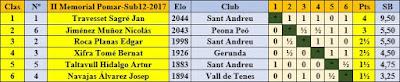 Clasificación final por orden de puntuación del II Memorial Arturo Pomar Salamanca 2017, Sub12
