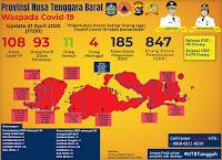 Data Terakhir, Tercatat 108 Kasus Positif Covid19 di NTB