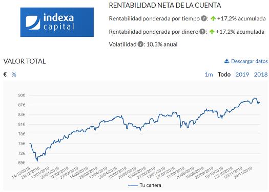 rentabilidad-indexa-capital-2019