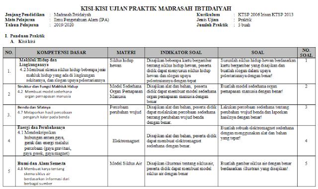 Kisi-kisi Ujian Praktek IPA Kelas 6 SD/MI