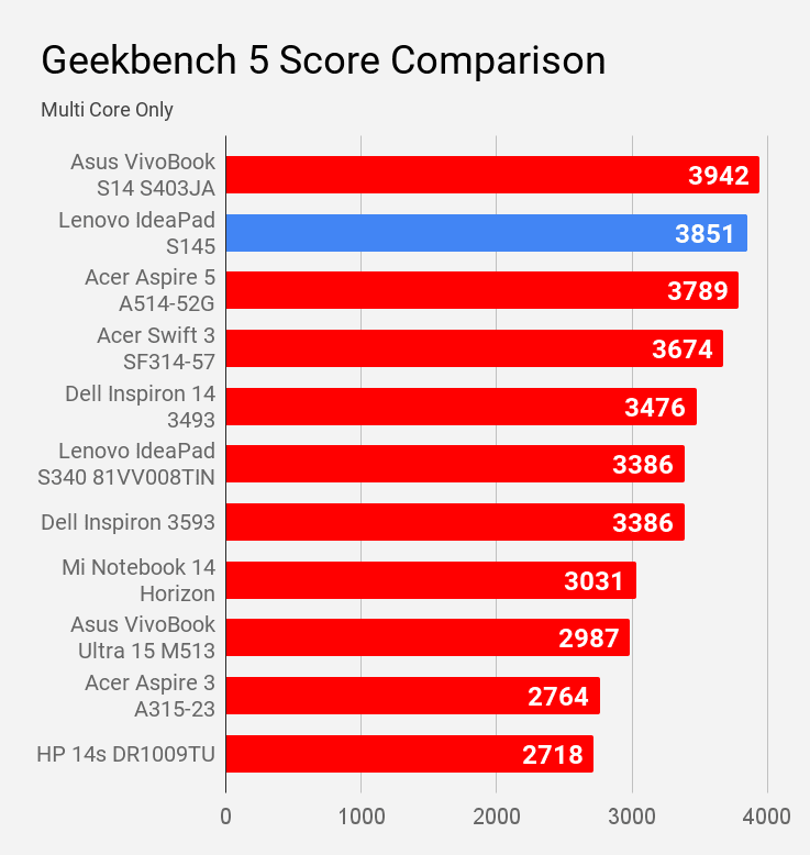 Geekbench 5 multi core score of Lenovo IdeaPad S145 compared with other laptops under Rs 60K price.
