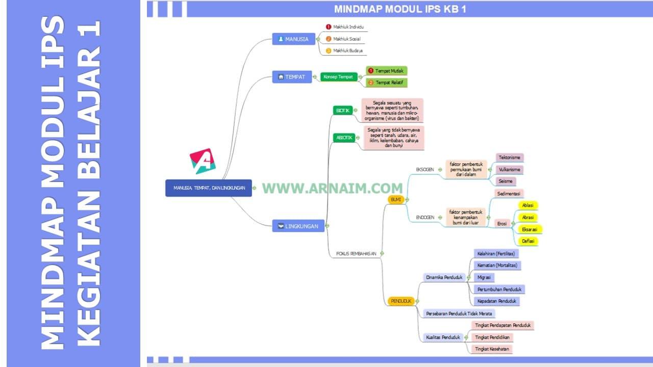 ARNAIM.COM - MINDMAP KB 1 - SOAL DAN KUNCI JAWABAN TUGAS AKHIR MODUL IPS