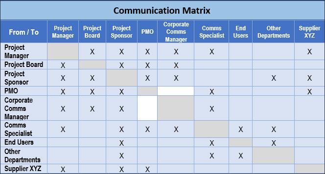 Project Communication Matrix, Communication Matrix