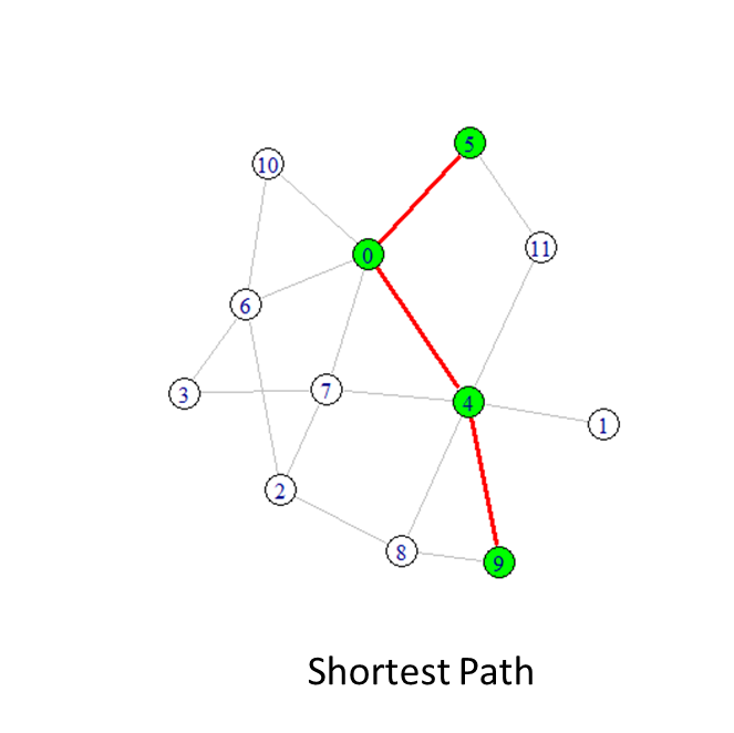 Using Igraph to Mine Graph Analysis - DZone Database