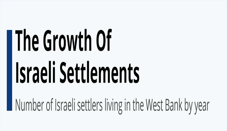 The Growth Of Israeli Settlements