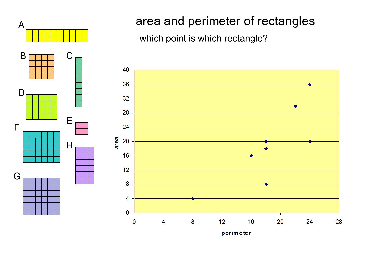Median Don Steward Mathematics Teaching Perimeter And Area