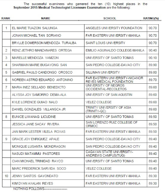 Top 10 Passers September 2015 Medical Technologist (MedTech)