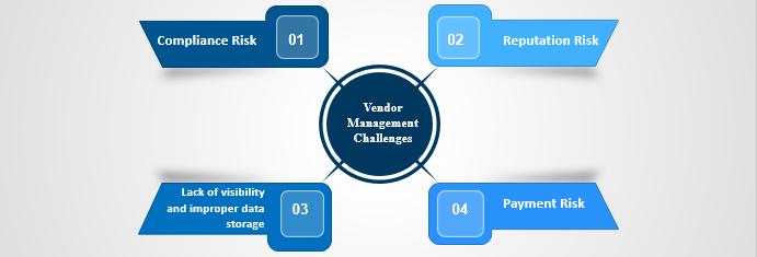 Vendor Management Challenges