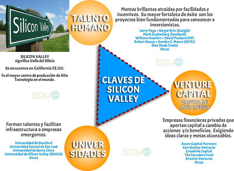 silicon,silicio,valley,valle,claves,universidad,venture,capital,riesgo,talento