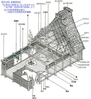 mái nhà cổ kiểu Gasshou (合掌, tư thế chắp tay cầu nguyện)