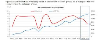 Weak microeconomic data vs market movement