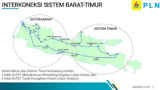 Interkoneksi sistem barat-timur pulau Jawa