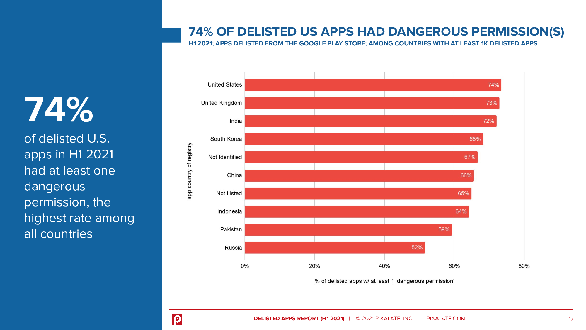 74% of delisted U.S. apps in H1 2021 had at least one dangerous permission, the highest rate among all countries