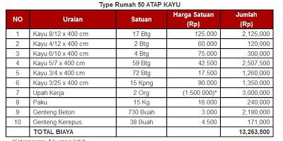 Merk Baja Ringan Di Pasaran Perbandingan Harga Pemasangan Atap Kayu Vs ...