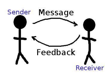 Unsur unsur komunikasi organisasi