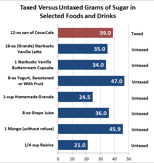 Taxed versus Untaxed Grams of Sugar in Selected Foods and Drinks