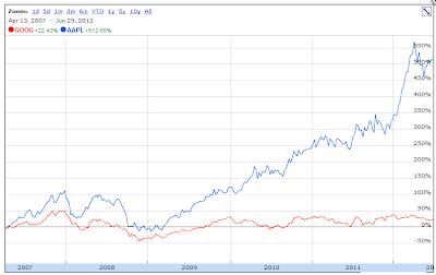 [ رسم بياني ] مقارنة بين سهم آبل وسهم جوجل منذ إطلاق آيفون