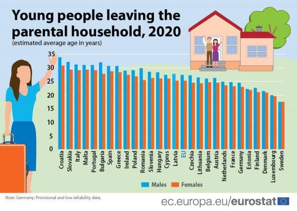 Τα ελληνόπουλα φεύγουν από το σπίτι των γονιών τους μετά τα 29