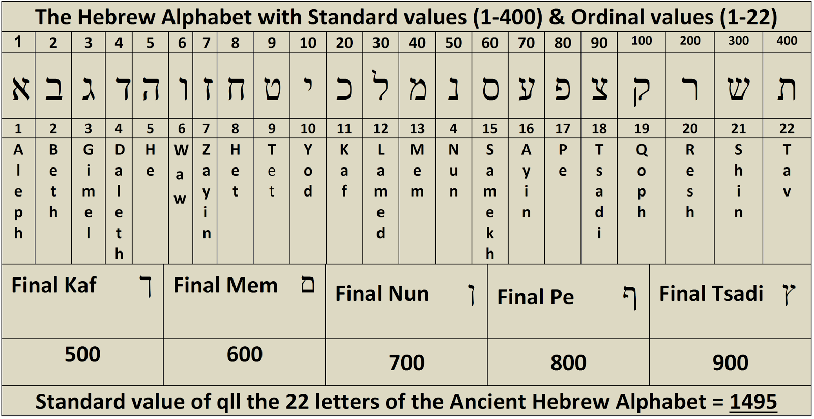 Numerical Miracles in the Bible's first verse 1:1¨