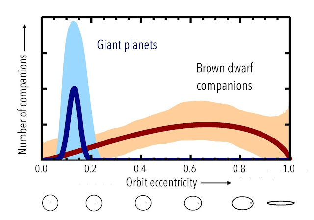 Distant giant planets form differently than 'failed stars'