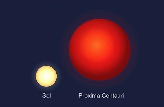 Comparação de tamanhos - Sol e Proxima Centauri vistos da Terra e de Proxima b