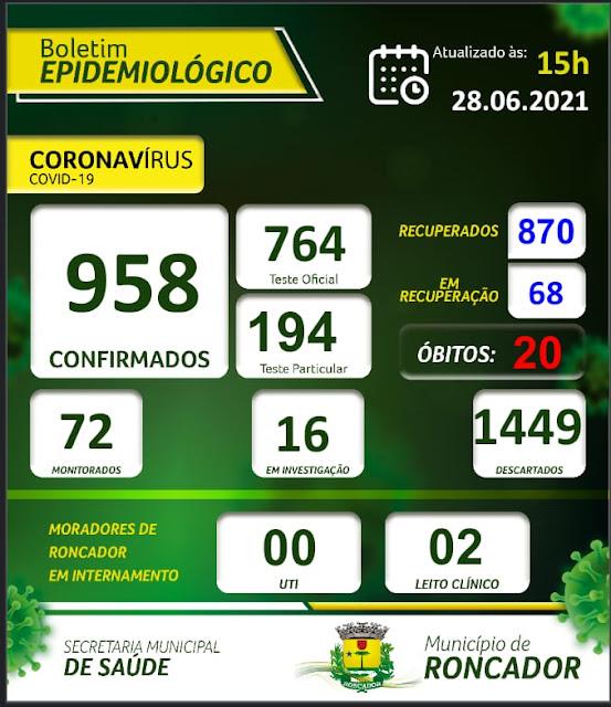 Sobe para 68 o número de pessoas com coranavírus em Roncador. Confira o Boletim atualizado: