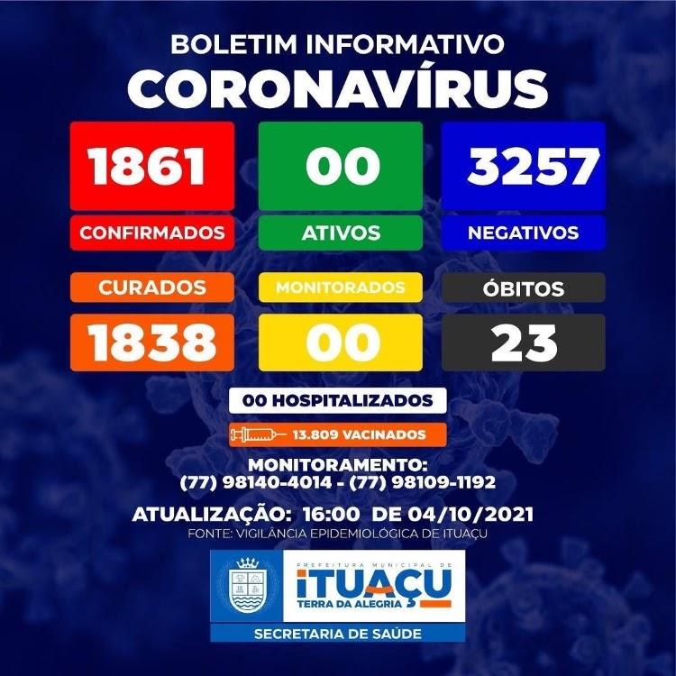 Município de Ituaçu zera casos ativos da Covid-19