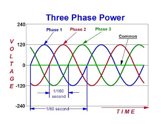 Three Phase Circuits