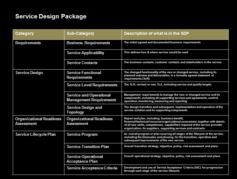 Service design package template for Service design blueprint template