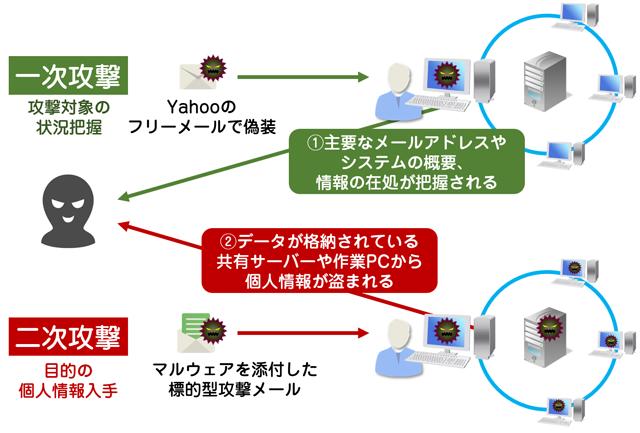 年金機構に対するウィルスメールの2段階攻撃イメージ