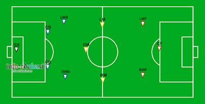Contoh Gambar Posisi Pemain Sepak Bola Yang Menggunakan Formasi 4-3-3