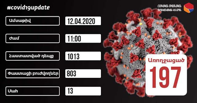 Ya son 1013 los infestados por coronavirus en Armenia