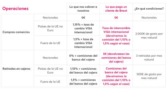 comisiones-visa-bnext