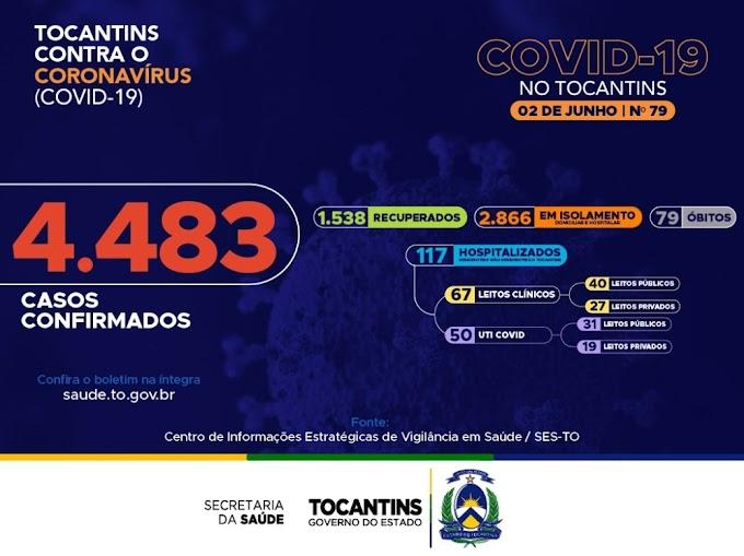 Tocantins registra mais 141 novos casos de coronavírus e três mortes nas últimas 24 horas