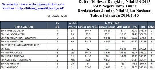 Daftar Peringkat 10 Besar SMP Terbaik di Provinsi Jawa Timur Berdasarkan Rangking Hasil Jumlah Nilai UN