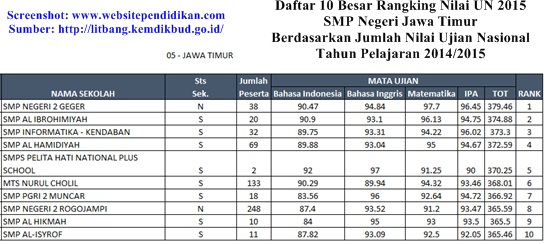 Unggulan di Provinsi Jawa Timur Berdasarkan Rangking Hasil Jumlah Nilai UN Daftar Peringkat 10 Besar Sekolah Menengah Pertama Terbaik di Provinsi Jawa Timur Berdasarkan Rangking Hasil Jumlah Nilai UN