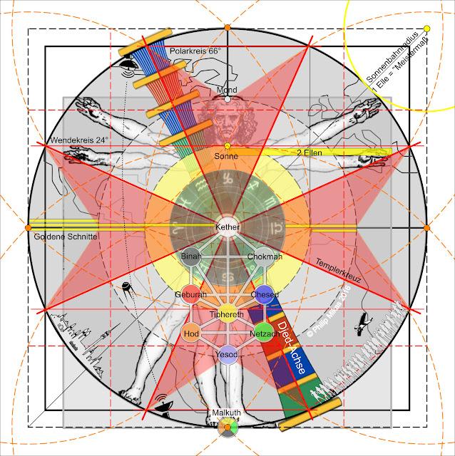 Die Erde, in der wir leben und der Raum, der die Welt ist - Seite 40 Zellularkosmos%2B-%2BVesuvian_Man_Sonne_Mond_Kreuz