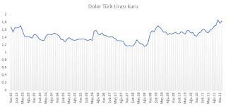 dolar 1,5 tl